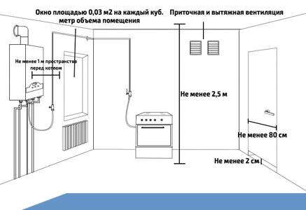 Газовая труба на кухне: что можно с ней делать, а что – нельзя?